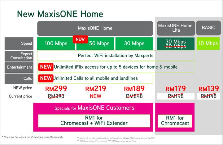 maxis #fibre #internet MaxisONE Home Fibre Internet Plan  10Mbps