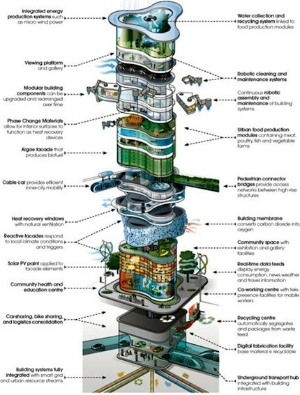Report describes the future of buildings in 2050 – includes food production — City Farmer News