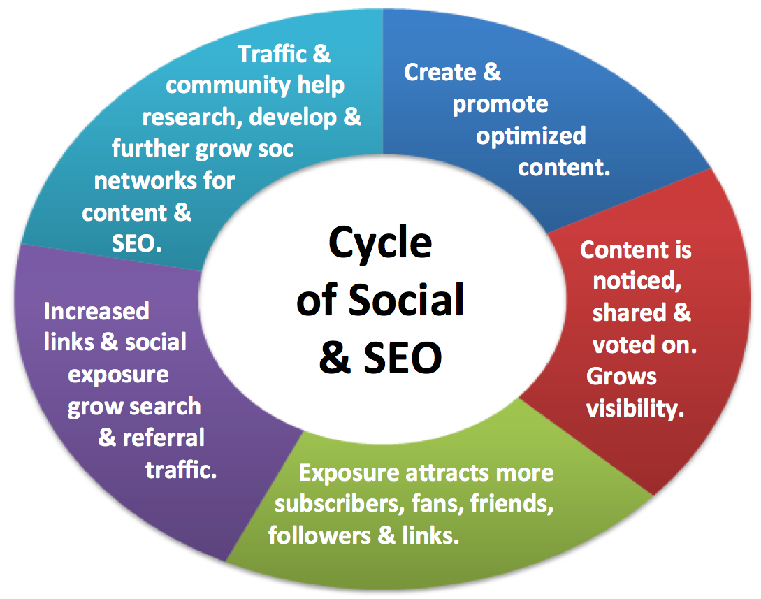 Cycle of Social Media and SEO - the cyclical nature of content creation,  promotio… | Social media marketing content, Social media infographic, Social  media business
