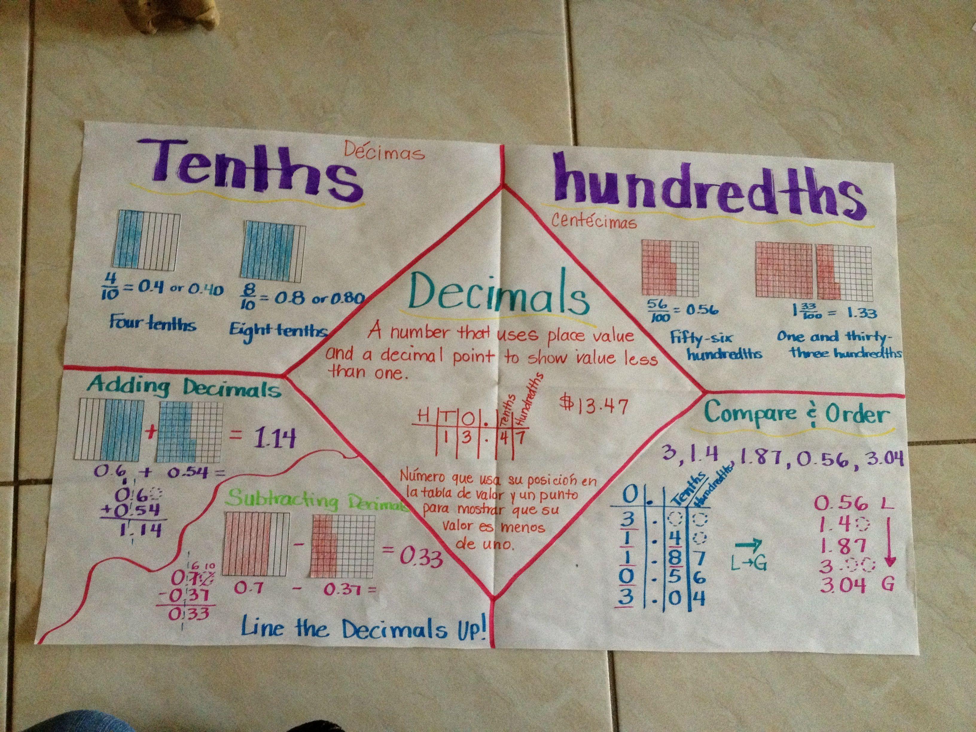 worksheet Hundredth Decimal Place tenthshundredths mathematics pinterest decimal places tenthshundredths