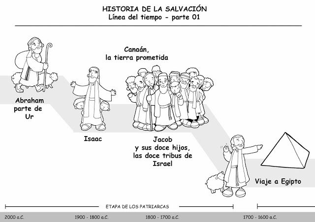 La Catequesis (El blog de Sandra): Recursos Catequesis La Historia ...
