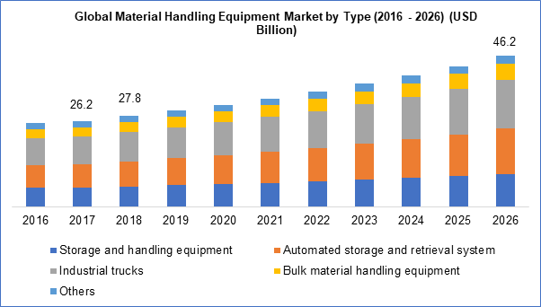 Material Handling Equipment Market Is Anticipated To Reach Usd