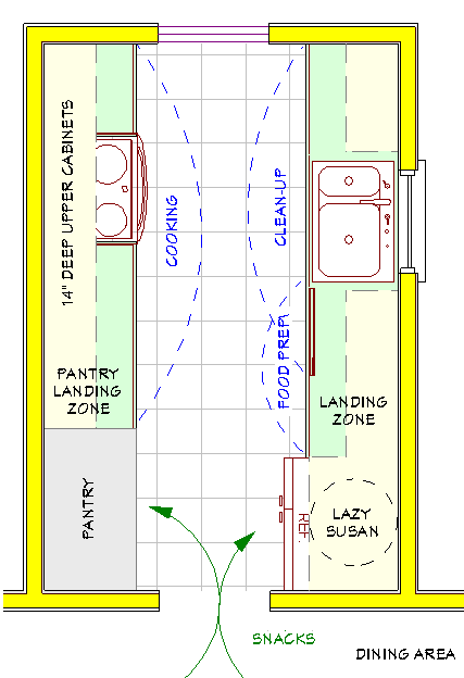 Bon A Plan For A Small Galley Kitchen. Both The Pantry And Refrigerator Are  Located Close To The Main Food Preparation Area, With Adequate Landing  Zones Next To ...