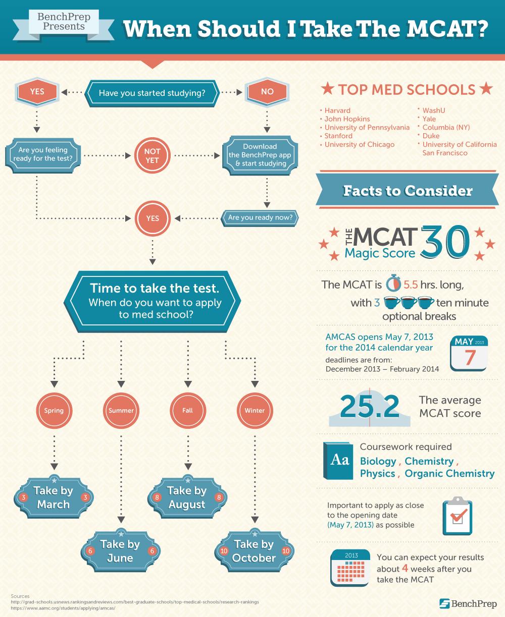 When Should I Take The Mcat Law School Prep Gre Prep Lsat Prep