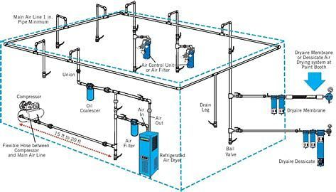 Image Result For Shop Air Compressor Piping Diagram Garage