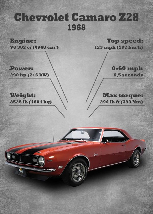"Classic Car Statistics Chevrolet Camaro Z28 #Displate artwork by artist ""KKcreat…"