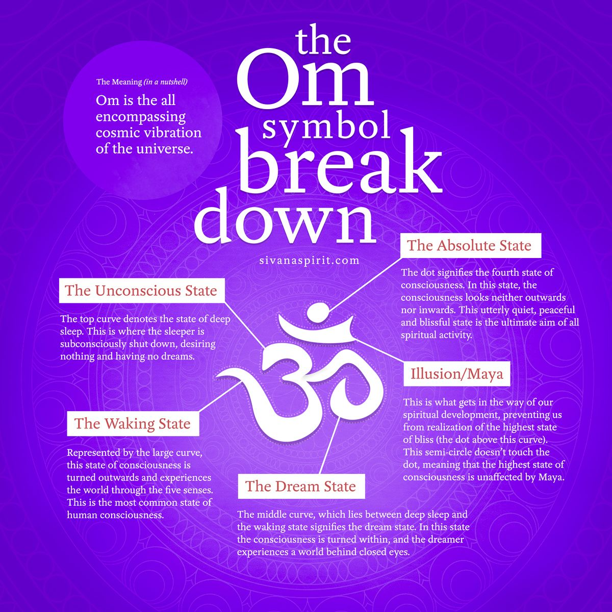 The Om Symbol Breakdown Inspirational Quotes Pinterest Yoga