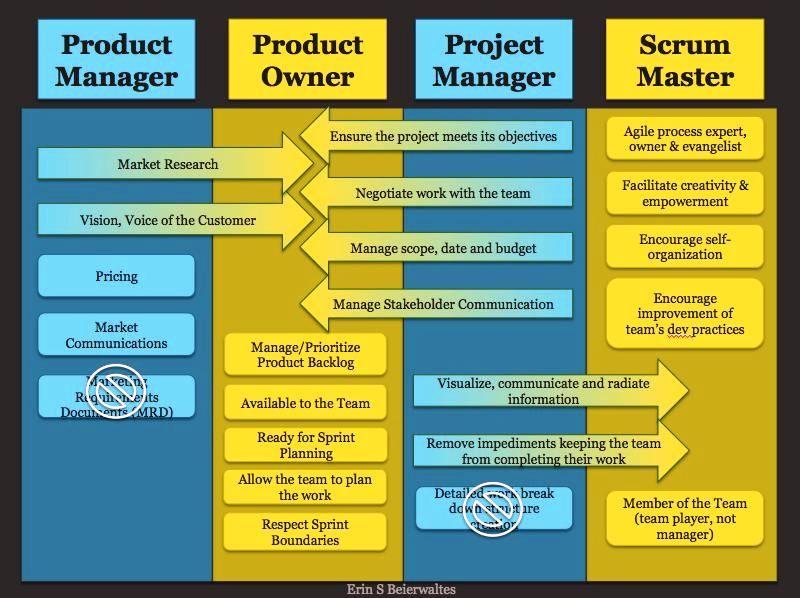 Product Owner Vs Scrum Master Pesquisa Google Agile Project Management Project Management Agile Project Management Templates