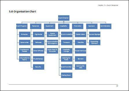 Example of Organisation Chart for Event Management Team Projects