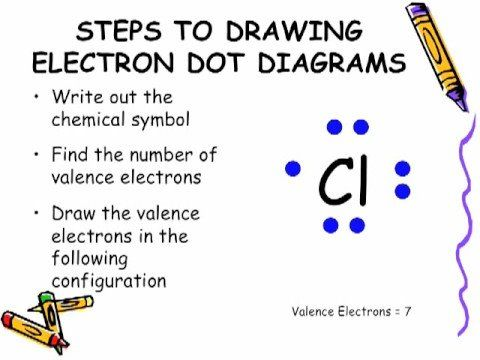 Pin On Atoms