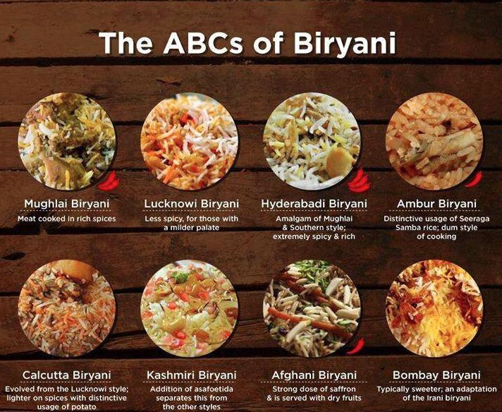 types of biryani charts and ideas biryani rice and food
