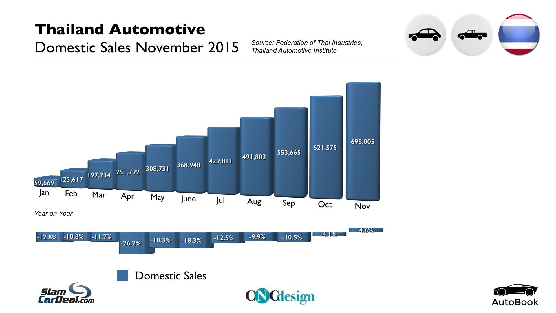 Pin by AutoBook on Thailand Automotive Statistics November 2015