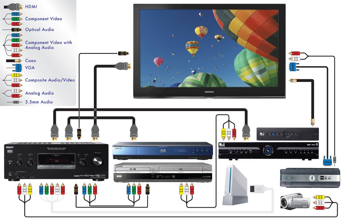 Installation Standard Or Motorized Screen Installation Control System Home Theater Setup Home Theater Wiring Home Theater Installation