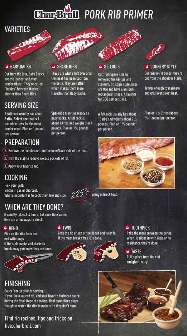 Am infographic primer on ribs from the fine folks at Char-Broil