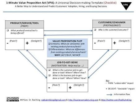 Image result for value proposition canvas template Strategy