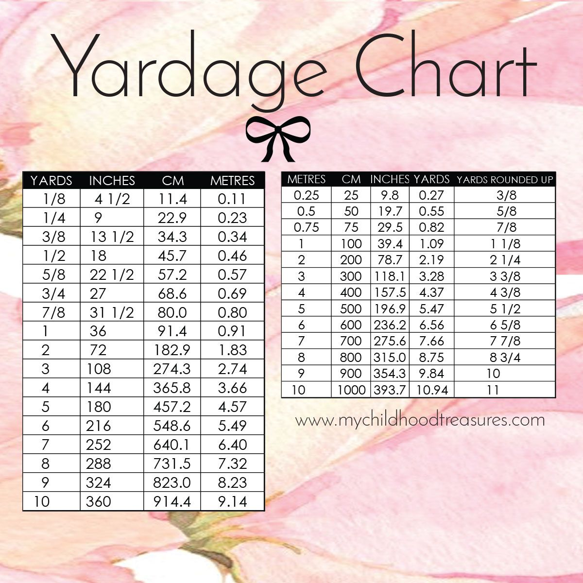Yardage Conversion: Printable Chart - Yards, In, Cm, Meters