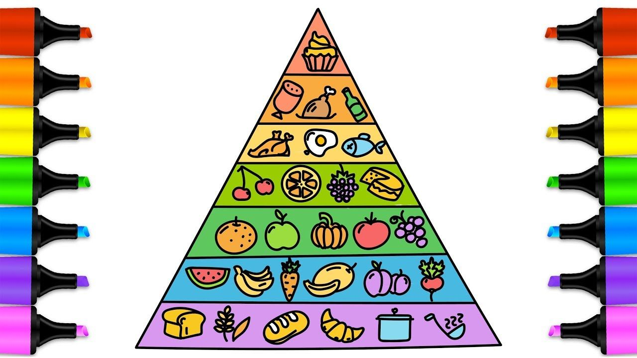 Food Pyramid Coloring Page For Kids Educational Videos For Kids How Food Pyramid Food Drawing Coloring Pages