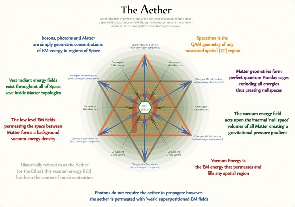 Tetryonics 63.01 - The Aether.jpg (1024×721)