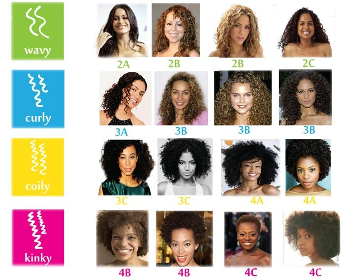 Curl Type Chart Hair Type Chart Curly Hair Types Types Of Curls