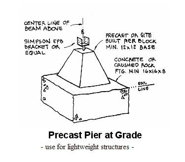Easy to build pier and beam foundation.