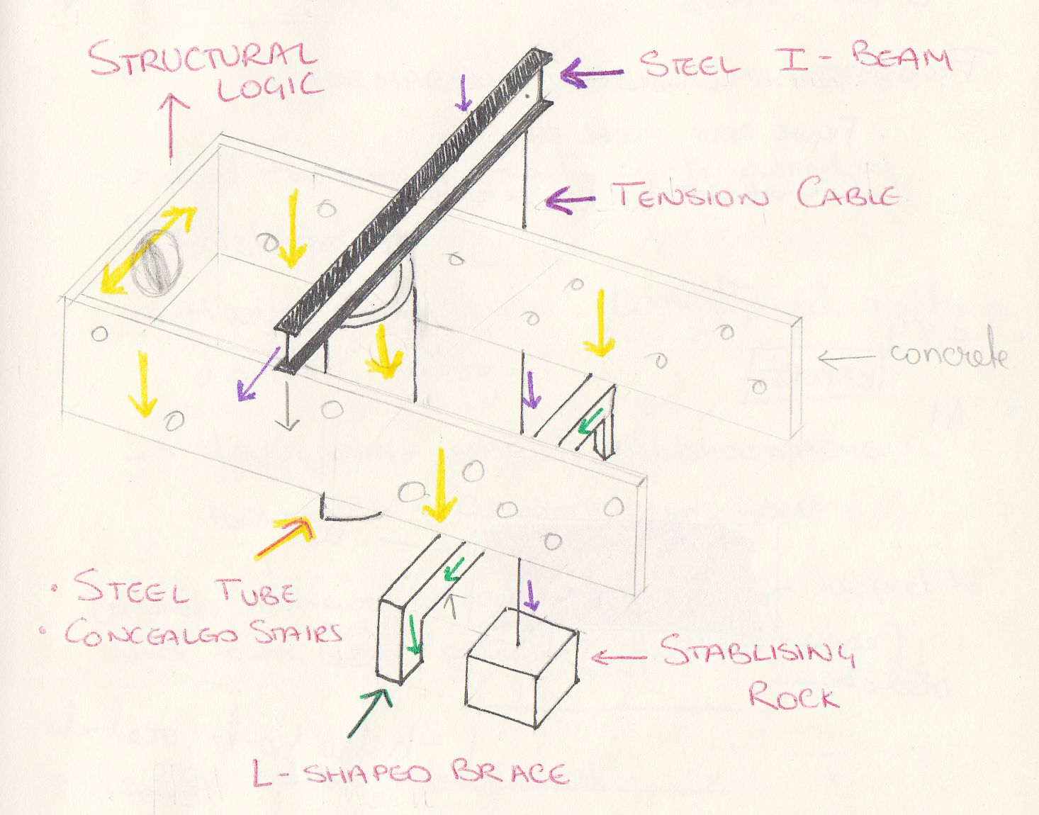 Structural elements - Building Structure