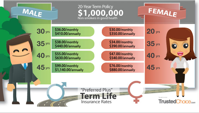 How Much Does A Million Dollar Life Insurance Policy Cost Life