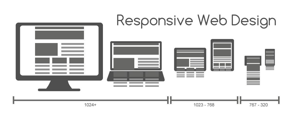 Adaptive Vs Responsive Design With Images Web Design Responsive Website Design Web Design Company