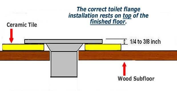 Installing Toilet Flange In Basement Bathroom The Home