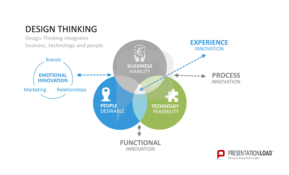 Design Thinking integrates business, technology and people