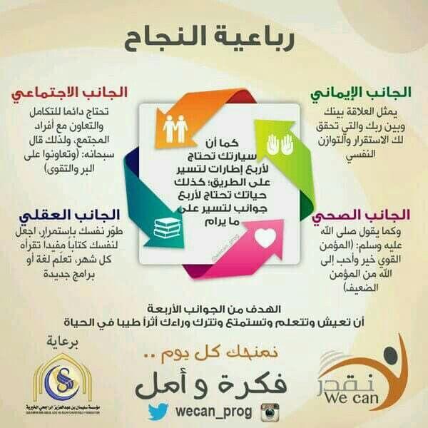 رباعية النجاح Learning Websites How To Better Yourself Learning Issues