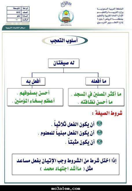 مشاركتي في مسابقة اللغة العربية طريق النور الأساليب النحوية في اللغة العربية Learn Arabic Language Free Cv Template Word Learning Arabic