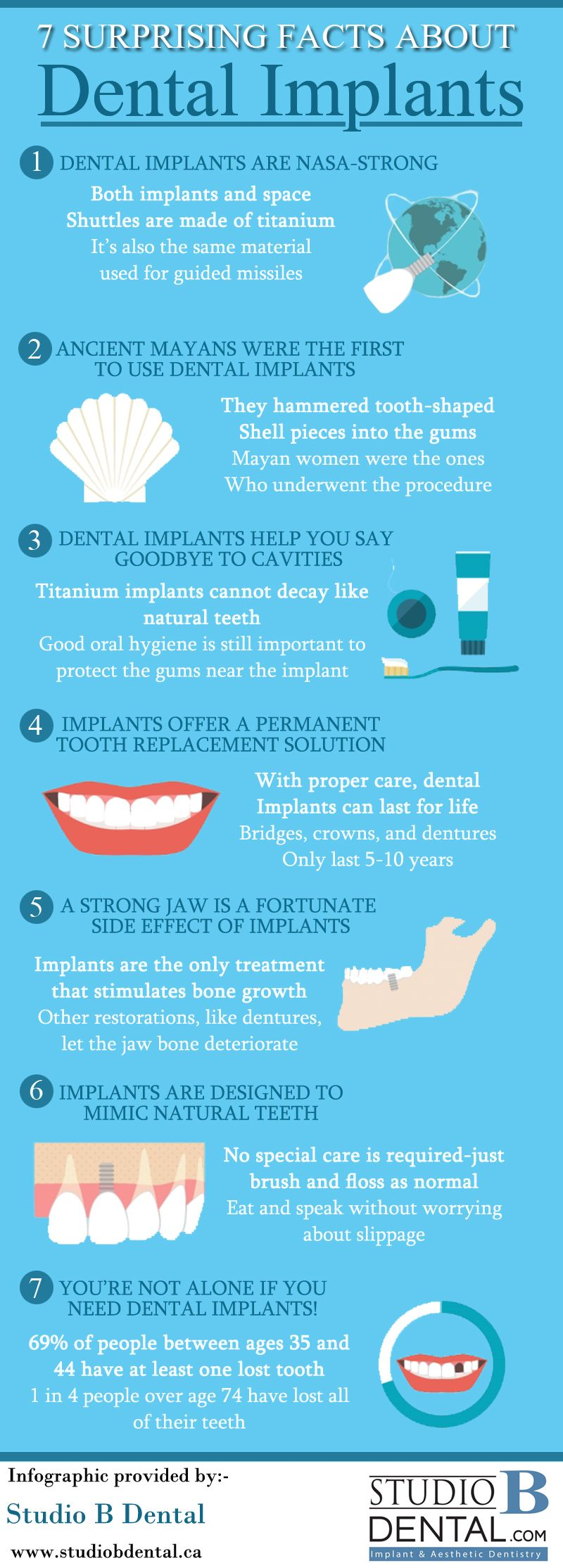 Pin by dave on teeth | Pinterest | Dental, Dental facts and