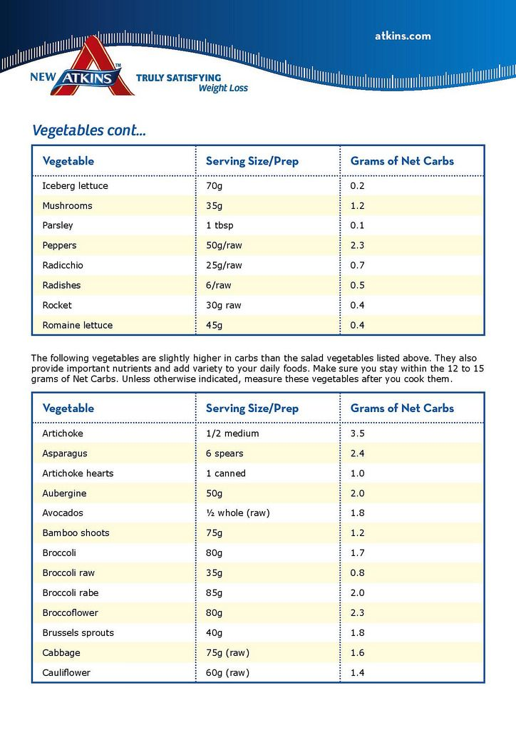 Atkins Phase  Food List Printable