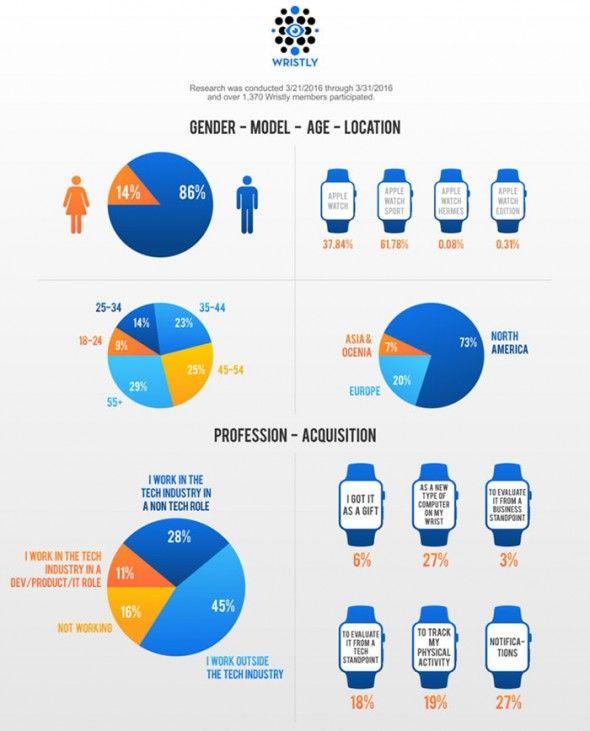 Infografik Apple Watch Nutzer