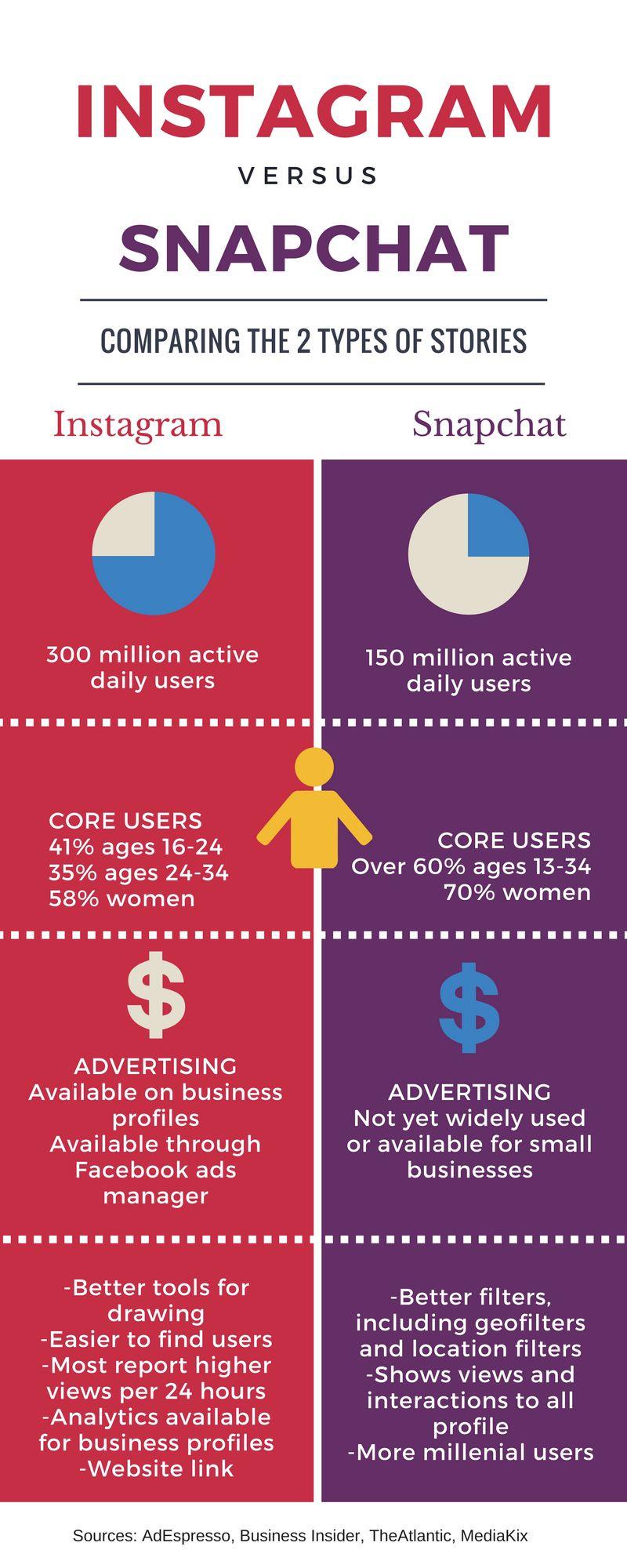 Instagram stories vs snapchat stories an infographic comparison instagram stories vs snapchat stories an infographic comparison ccuart Image collections