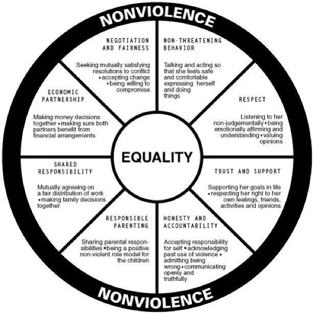 Image result for fair and equality wheel