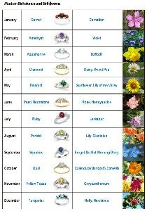 Birth Flowers For Each Month Birthstones Review At Kaboodle