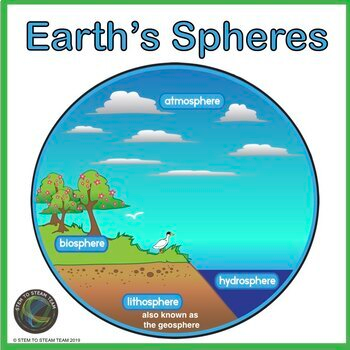 Earth S Four Spheres Atmosphere Biosphere Hydrosphere And Geosphere Earth And Space Science Earth S Spheres Earth Projects
