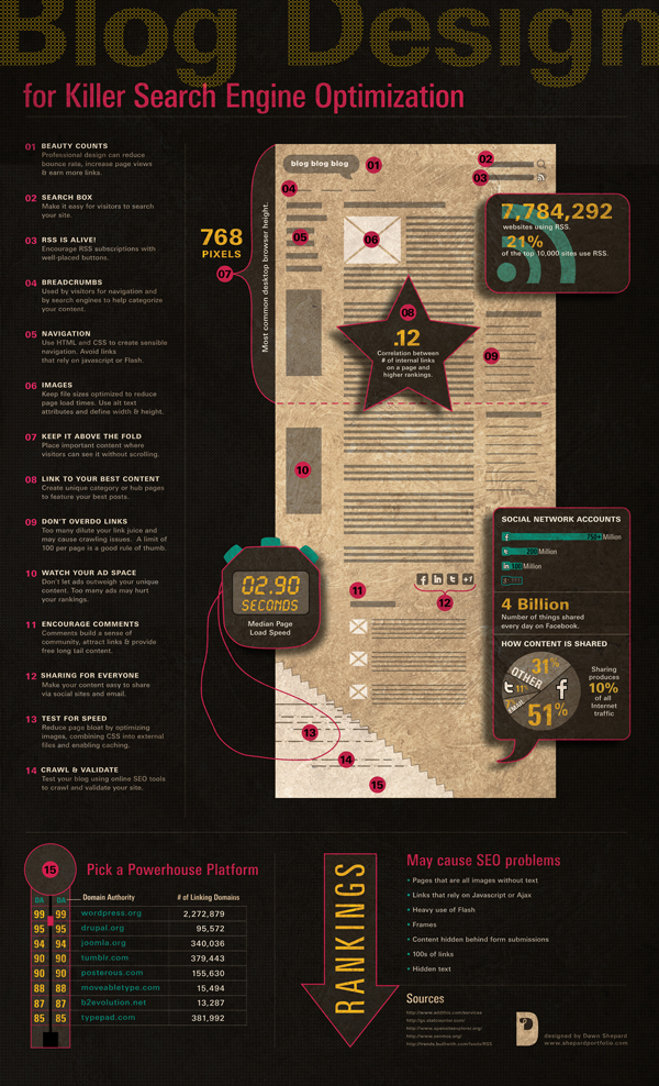 Blog Design for Killer Search Engine Optimization #INFOGRAPHIC