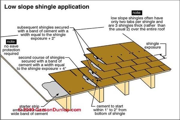 Best How To Install Asphalt Shingles Roof Repair Roof 400 x 300