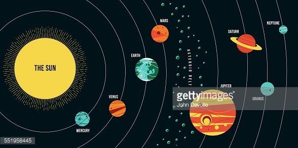 Diagram Of Solar System Network Pinterest Solar System Solar