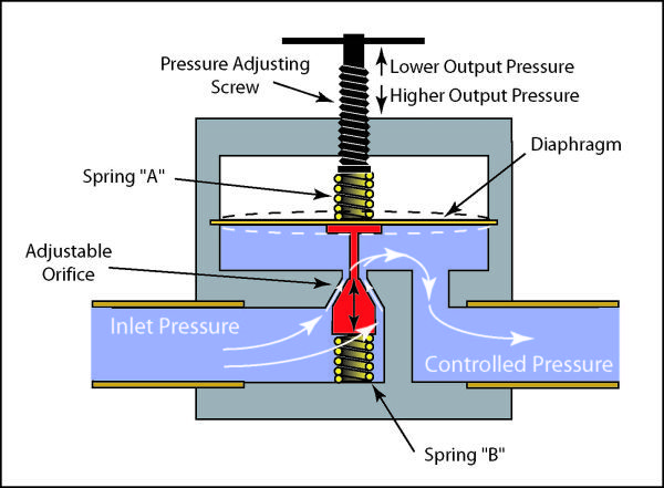 The Main Role Of The Pressure Reducing Valve Engineering Hydraulic Systems Mechanical Engineering