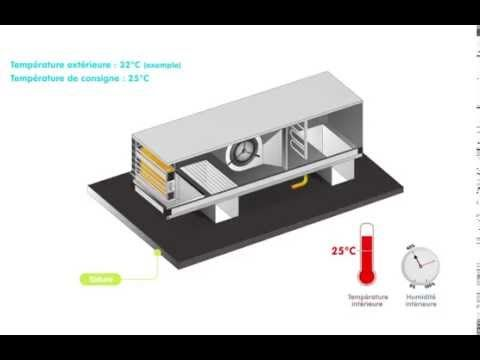 Rooftop adiabatique \u2013 mode rafraichissement Rooftop Pinterest - echangeur air air maison