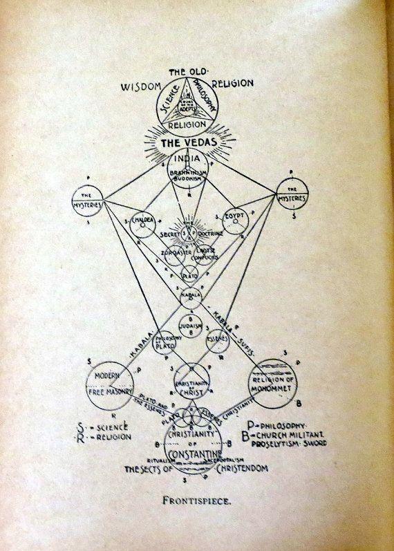 Occult Freemasonry Rare Book Symbolism Or Mystic Masonry Antique