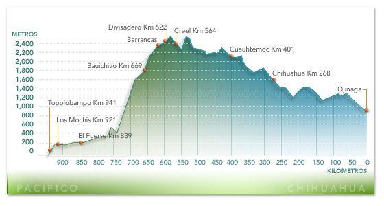 Ferrocarril Barrancas Del Cobre Mapas Rutas Chihuahua