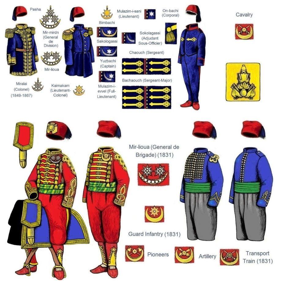 علامات رتب الجيش المصري في النصف الاول من القرن التاسع عشر Egyptian Army Ranks Insignia In 19th Century First Half Military Art Egypt Insignia