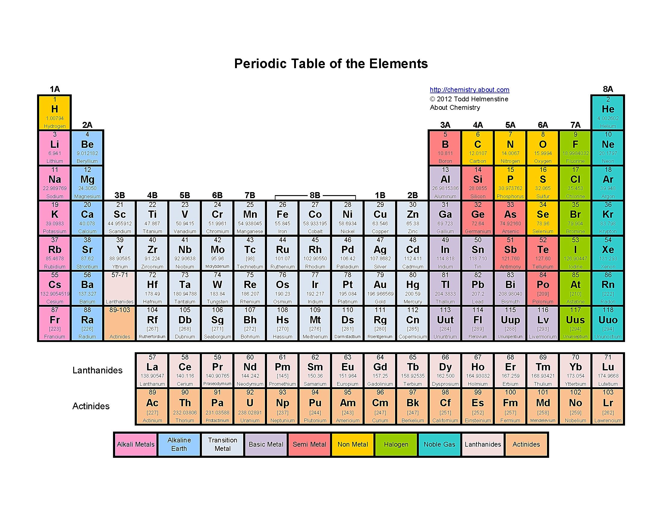 Best Of Periodic Table Poster Project tablepriodic
