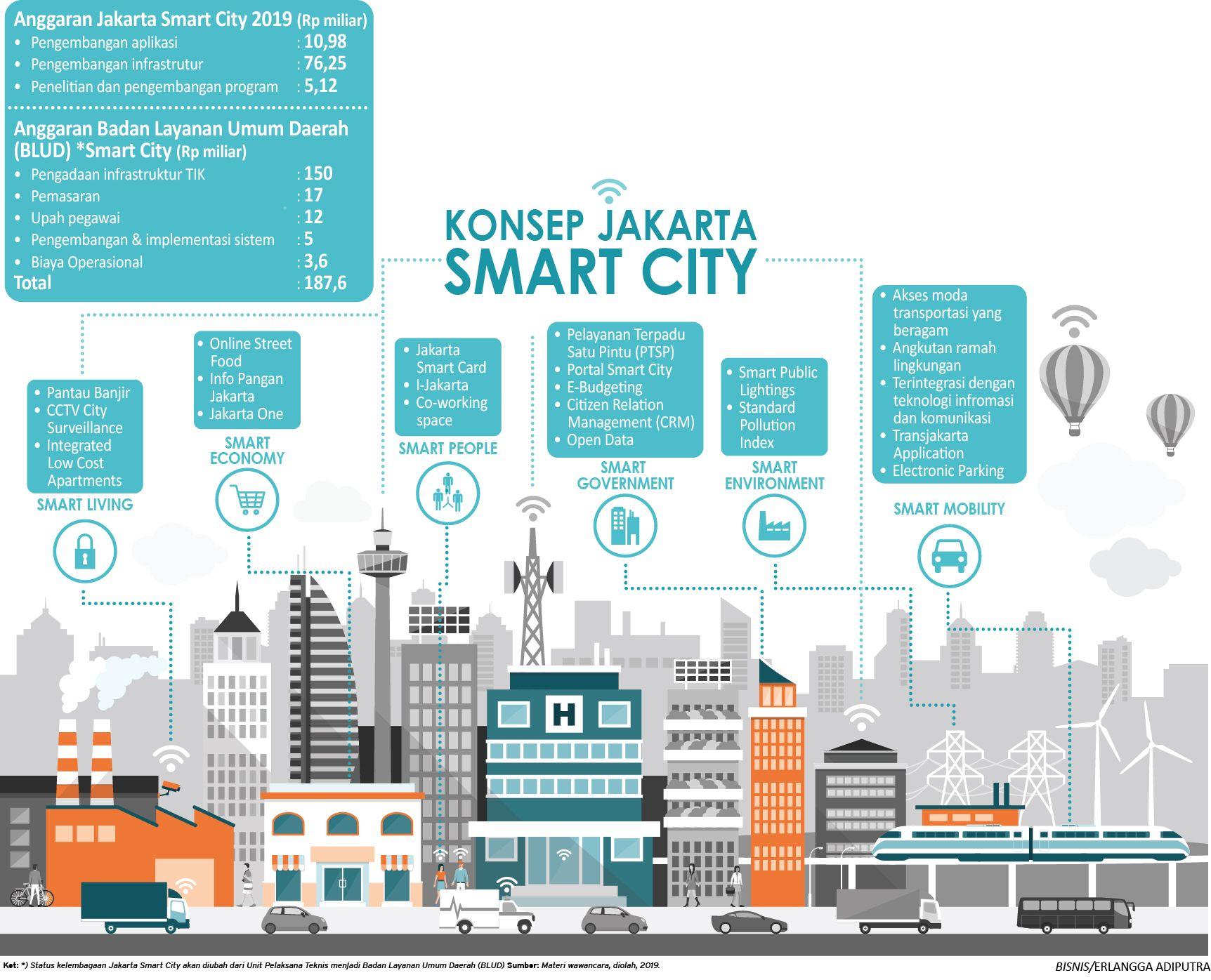 Infografis Smart City Jakarta Anggar Infografis Pelayan
