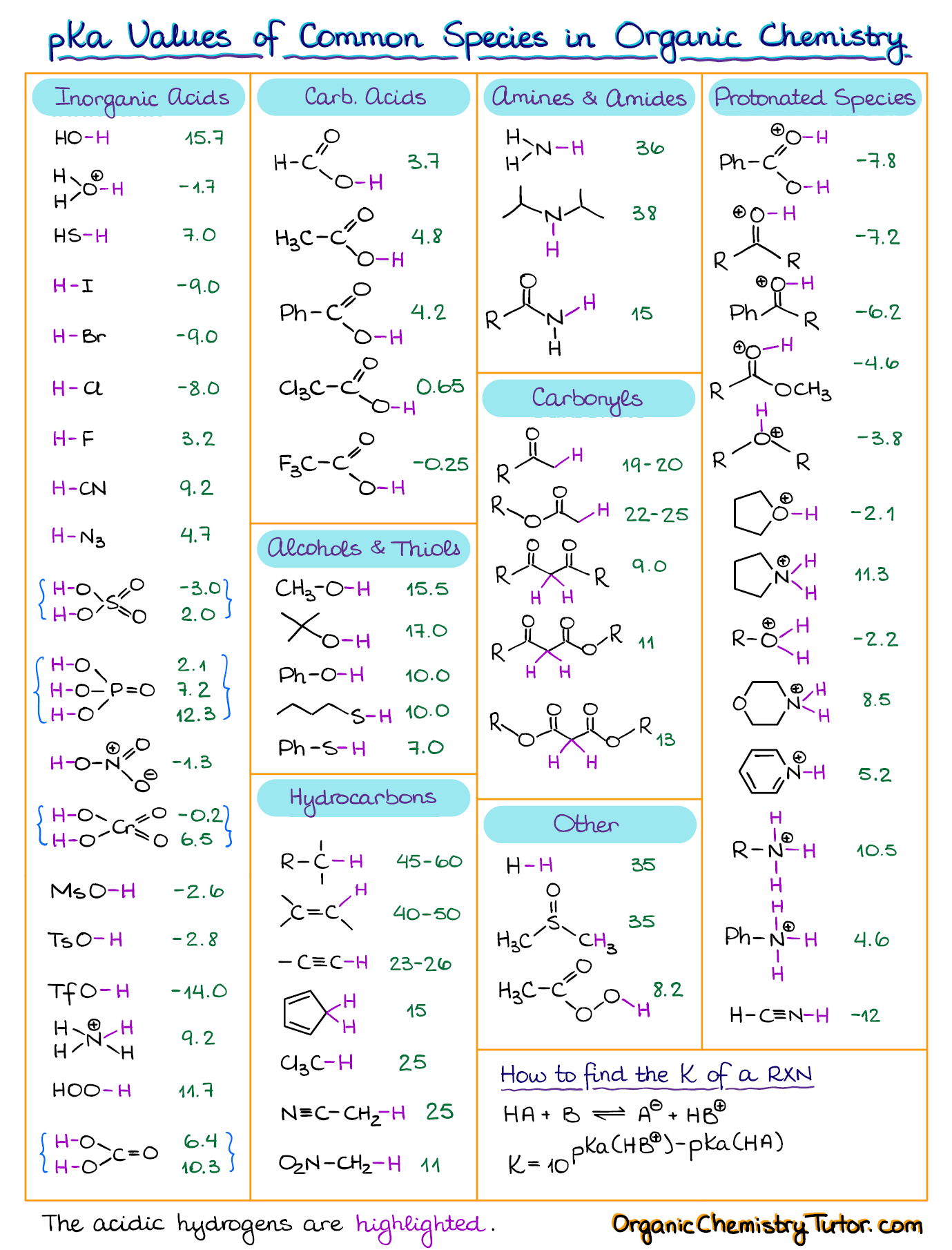 Photo of pKa Table and How to Use It — Organic Chemistry Tutor
