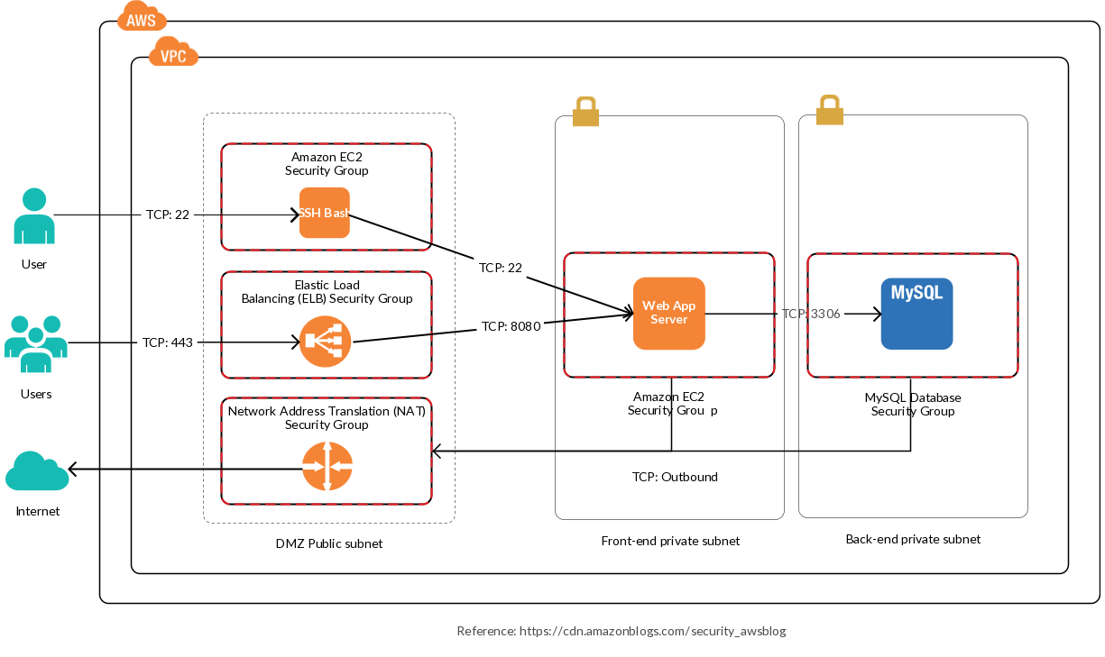 In this reference architecture. we use Amazon VPC configured with a DMZ public subnet and two private subnets. This allow…   Vpc. Architecture ...